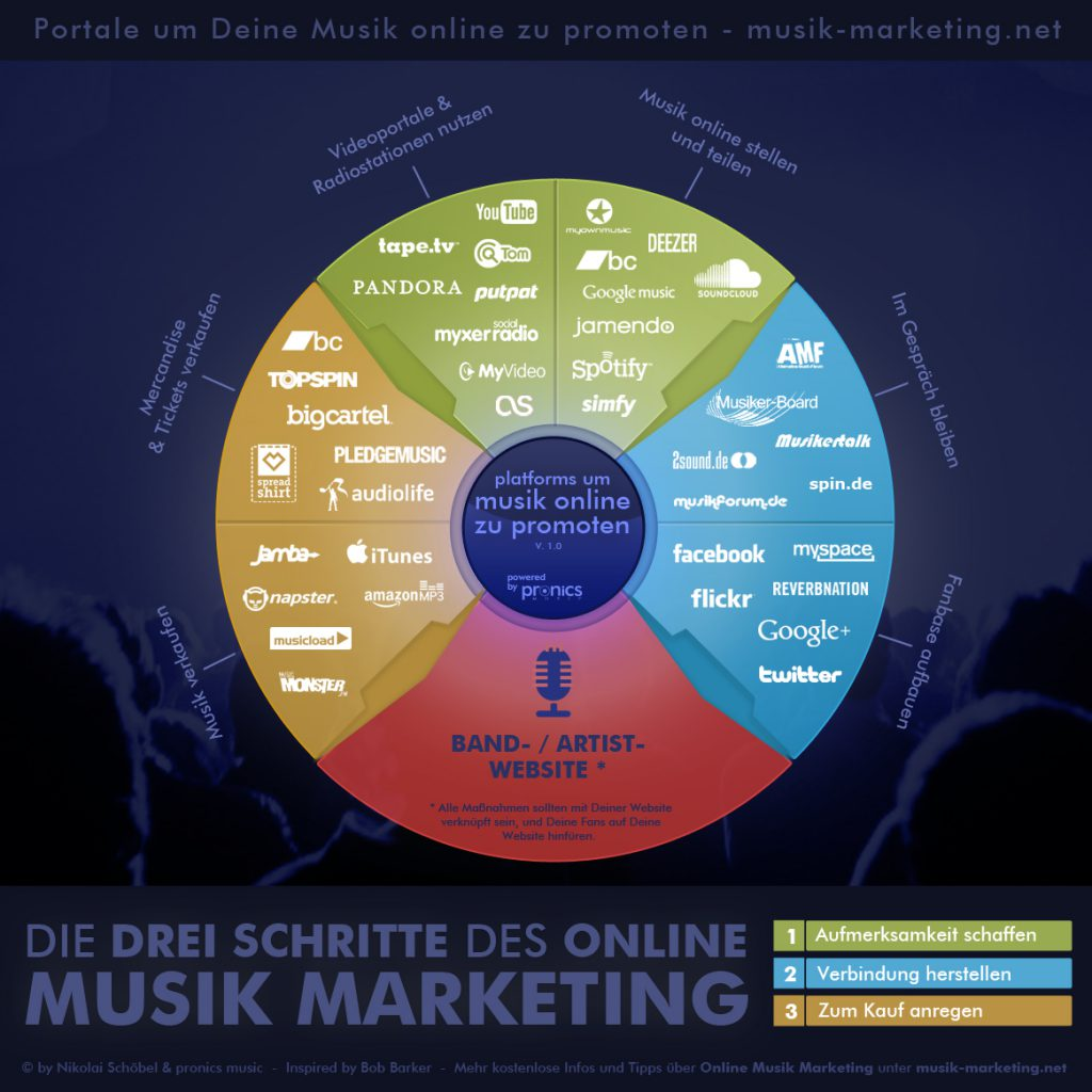 Online Musik Marketing