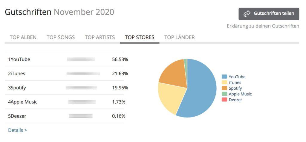 Als Musiker Geld verdienen mit YouTube-Views - so geht's ...
